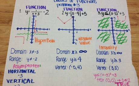 diagram of math functions and equations